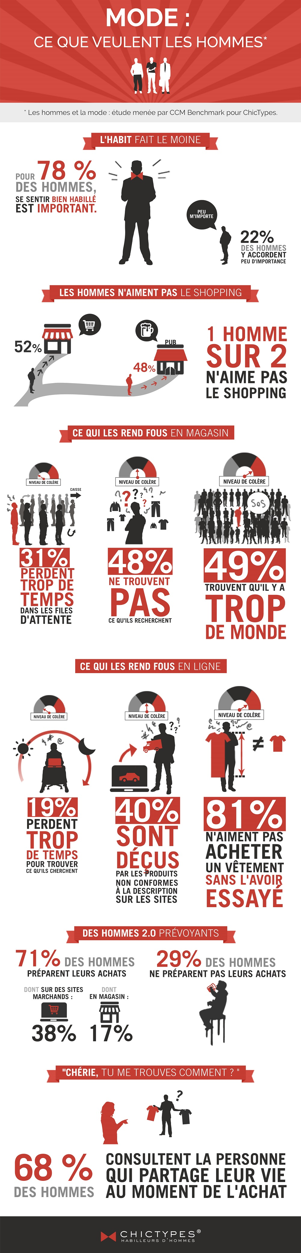 infographie mode homme